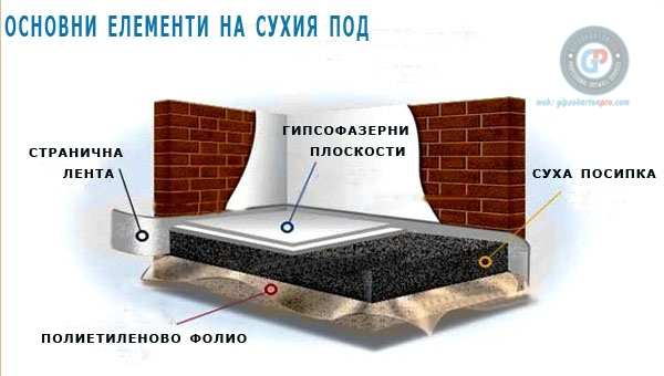 Основни елементи на сух под . Цени за сухи подове в Бургас София Варна