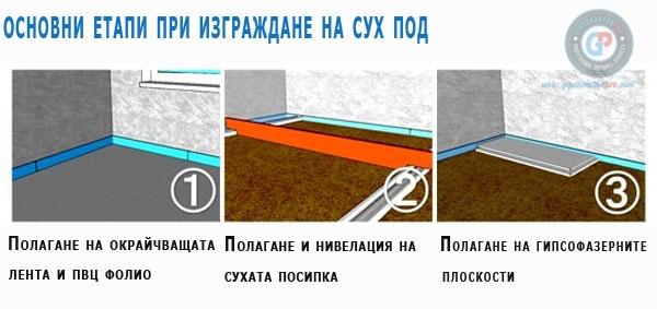 Основни етапи при изграждането на сухи подове.Как се прави сух под ?