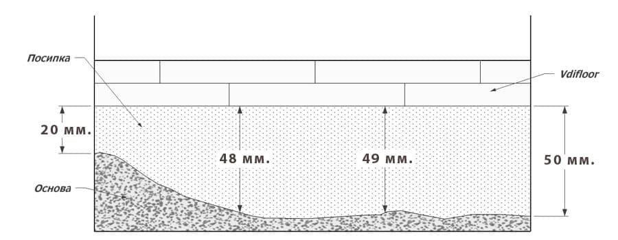 Монтаж на сух под . Изчисляване на необходимата посипка - вариант 40 мм средна