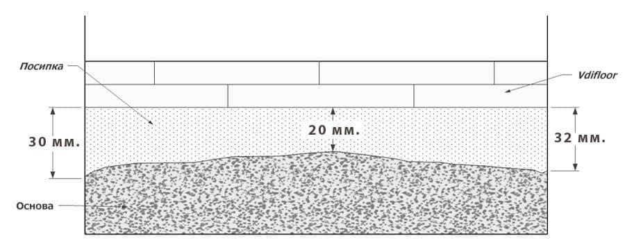 Монтаж на сух под . Изчисляване на необходимата посипка - вариант 25 мм средна