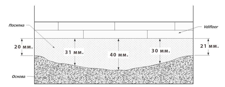 Монтаж на сух под . Изчисляване на необходимата посипка - вариант 30 мм средна
